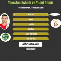Thorsten Schick vs Yusuf Demir h2h player stats