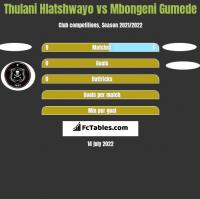 Thulani Hlatshwayo vs Mbongeni Gumede h2h player stats