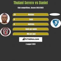 Thulani Serero vs Daniel h2h player stats