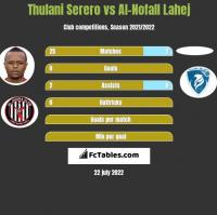 Thulani Serero vs Al-Nofall Lahej h2h player stats