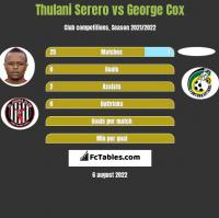 Thulani Serero vs George Cox h2h player stats