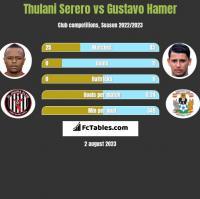 Thulani Serero vs Gustavo Hamer h2h player stats