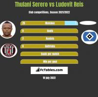 Thulani Serero vs Ludovit Reis h2h player stats
