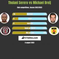 Thulani Serero vs Michael Breij h2h player stats