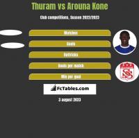 Thuram vs Arouna Kone h2h player stats