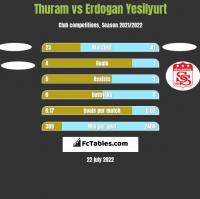 Thuram vs Erdogan Yesilyurt h2h player stats
