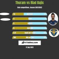 Thuram vs Riad Bajic h2h player stats