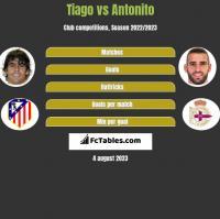 Tiago vs Antonito h2h player stats