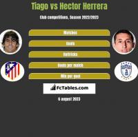 Tiago vs Hector Herrera h2h player stats