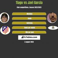 Tiago vs Javi Garcia h2h player stats
