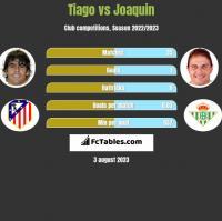 Tiago vs Joaquin h2h player stats