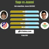 Tiago vs Juanmi h2h player stats