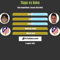 Tiago vs Koke h2h player stats