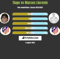 Tiago vs Marcos Llorente h2h player stats