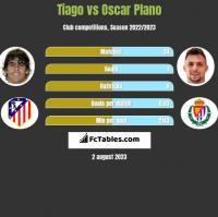 Tiago vs Oscar Plano h2h player stats