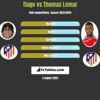 Tiago vs Thomas Lemar h2h player stats