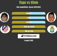 Tiago vs Vitolo h2h player stats