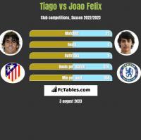 Tiago vs Joao Felix h2h player stats