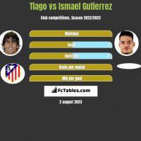 Tiago vs Ismael Gutierrez h2h player stats