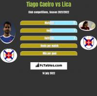 Tiago Caeiro vs Lica h2h player stats