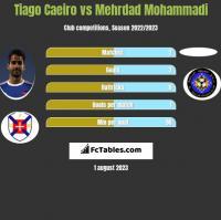 Tiago Caeiro vs Mehrdad Mohammadi h2h player stats