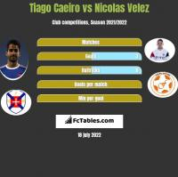 Tiago Caeiro vs Nicolas Velez h2h player stats