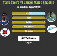 Tiago Caeiro vs Zander Mateo Casierra h2h player stats