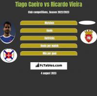 Tiago Caeiro vs Ricardo Vieira h2h player stats