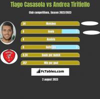 Tiago Casasola vs Andrea Tiritiello h2h player stats
