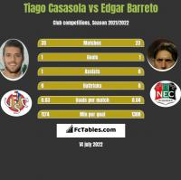 Tiago Casasola vs Edgar Barreto h2h player stats