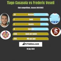Tiago Casasola vs Frederic Veseli h2h player stats