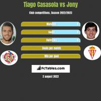 Tiago Casasola vs Jony h2h player stats