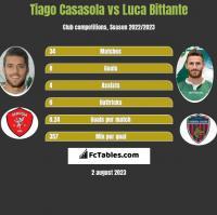 Tiago Casasola vs Luca Bittante h2h player stats