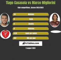 Tiago Casasola vs Marco Migliorini h2h player stats