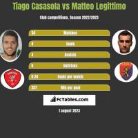 Tiago Casasola vs Matteo Legittimo h2h player stats