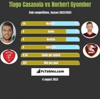 Tiago Casasola vs Norbert Gyomber h2h player stats