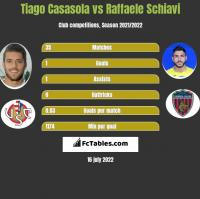 Tiago Casasola vs Raffaele Schiavi h2h player stats
