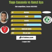 Tiago Casasola vs Ramzi Aya h2h player stats