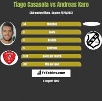 Tiago Casasola vs Andreas Karo h2h player stats