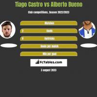 Tiago Castro vs Alberto Bueno h2h player stats