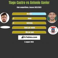 Tiago Castro vs Antonio Xavier h2h player stats