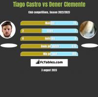 Tiago Castro vs Dener Clemente h2h player stats