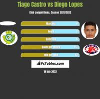 Tiago Castro vs Diego Lopes h2h player stats