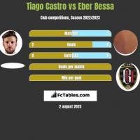 Tiago Castro vs Eber Bessa h2h player stats