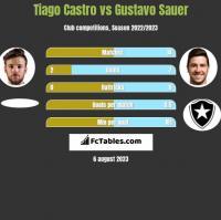 Tiago Castro vs Gustavo Sauer h2h player stats