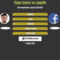 Tiago Castro vs Jaquite h2h player stats