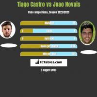 Tiago Castro vs Joao Novais h2h player stats