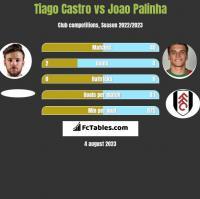 Tiago Castro vs Joao Palinha h2h player stats
