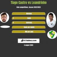 Tiago Castro vs Leandrinho h2h player stats