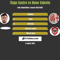 Tiago Castro vs Nuno Valente h2h player stats